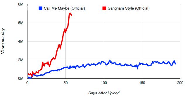 Estudio YouTube Gangnam Style
