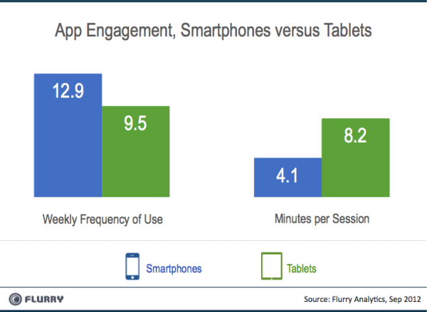 Smartphones Tablets Engagement