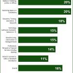 Porcentaje de conversión tráfico orgánico - Marketing Sherpa